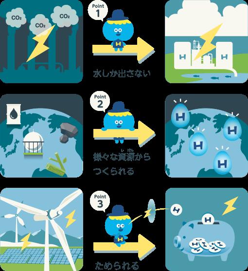 水素エネルギーとは?|水素情報館 東京スイソミル